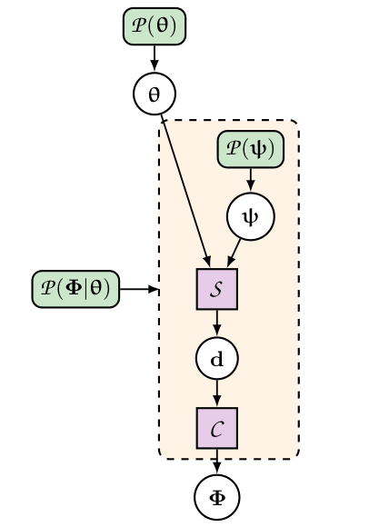 Hierarchical representation of a black-box data model